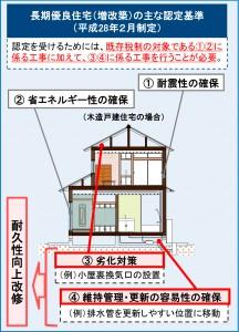 長期優良住宅(増改築)の主な認定基準(平成28年2月制定)