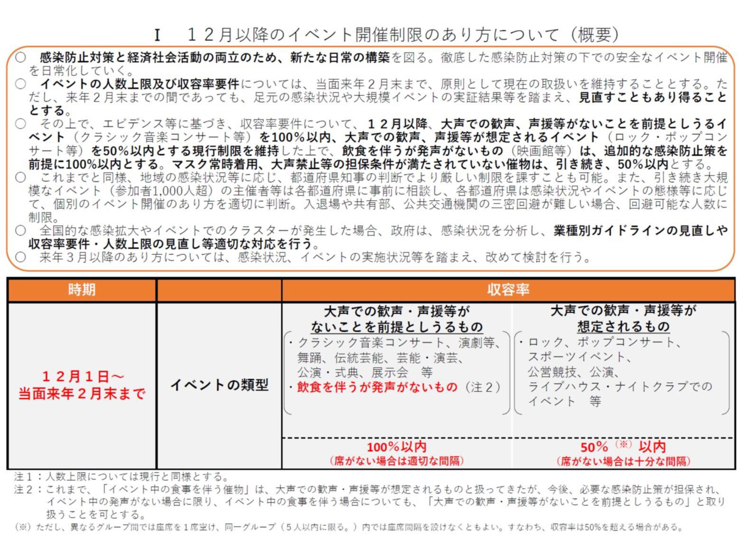 12月以降のイベント開催制限のあり方について(概要)